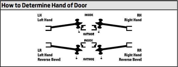 See the illustration below for ex&les of how to determine the door handing you need when placing your order.  sc 1 st  Allegion & What is lock handing?